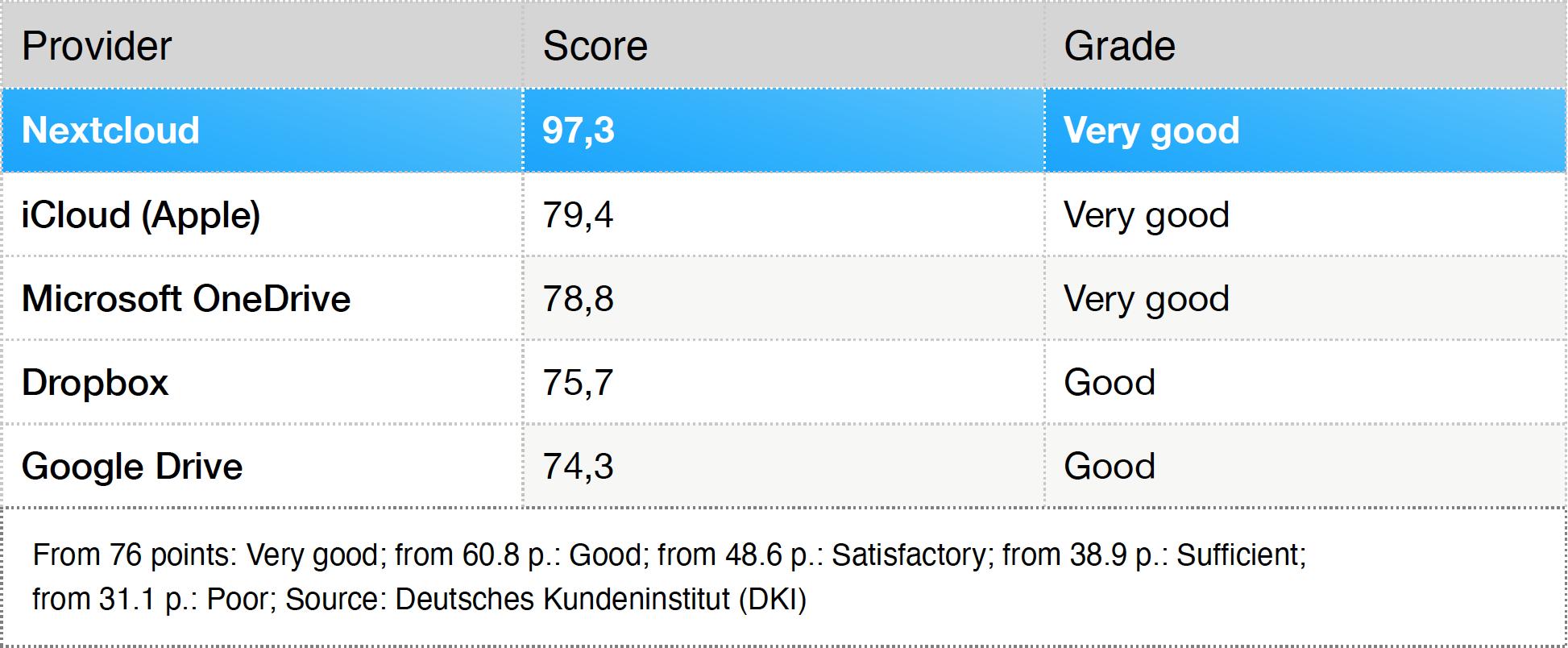 Nextcloud-ranking table Euro am Sonntag