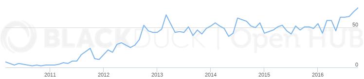 OpenHub Statistics