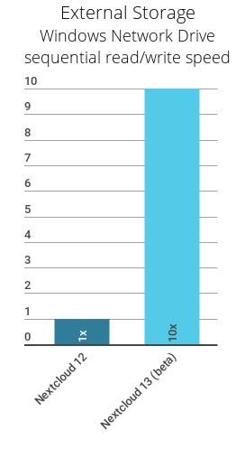 85% faster LDAP, 10x read/write speed of Windows Network Drive