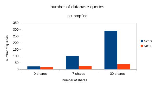 db-queries-per-propfind