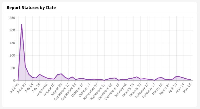 Updates about the Nextcloud Bug Bounty Program – Nextcloud