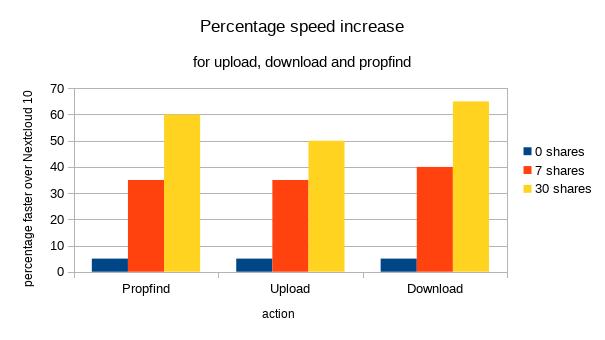 speed-improvement-in-percent