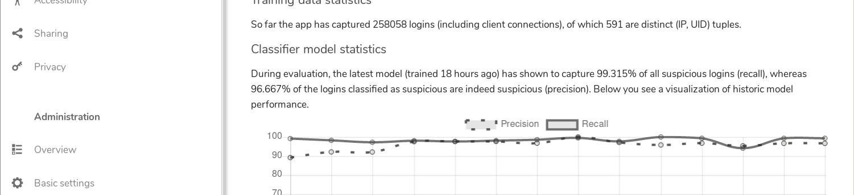 suspicious login graph